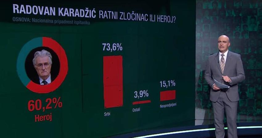 Građani RS-a odgovaraju: Da li su Karadžić i Mladić zločinci ili heroji